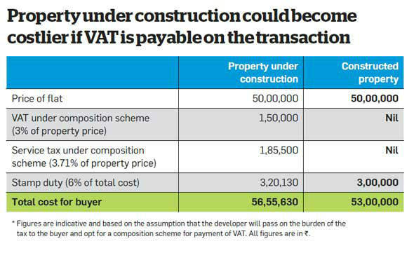 supreme-court-ruling-on-the-applicability-of-vat-to-push-up-property-prices