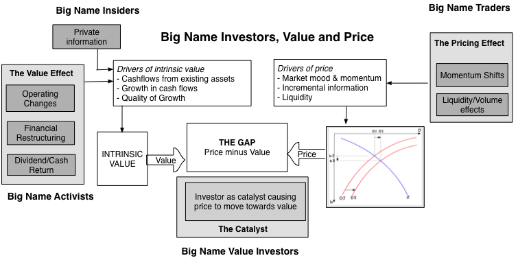 Price vs value celebrity investor