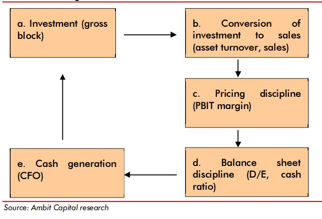 efficiency measures of capital market Capital markets and corporate environmental performance - research in the that capital markets care and therefore firms in efficient markets returns are.