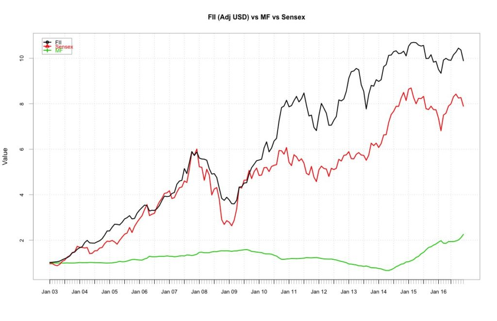 impact of fiis on sensex Sensex companies and their active trading patterns, their part in determining the share price movements must the impact of fiis on indian stock.