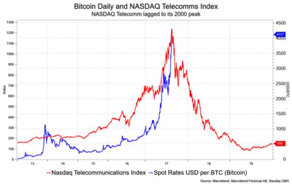 Its a bubble its the nasdaq no its bitcoin alpha ideas its a bubble its the nasdaq no its bitcoin ccuart Images