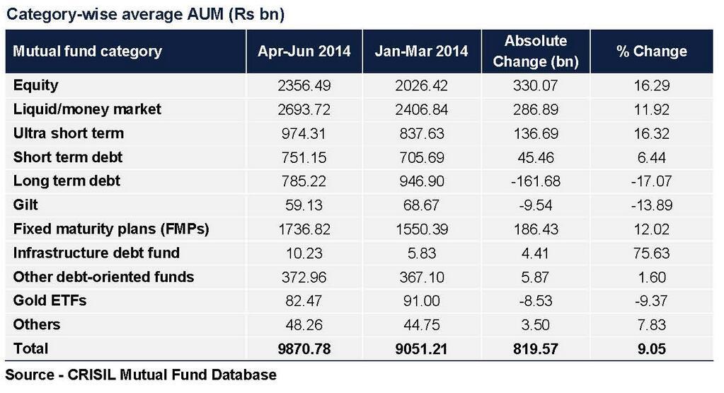 Fund Flow April-June 2014 Quarter
