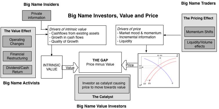 Price vs value celebrity investor