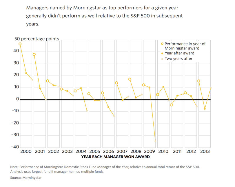 super-star-managers-in-following-years